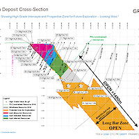 Granada Deposit Cross Section